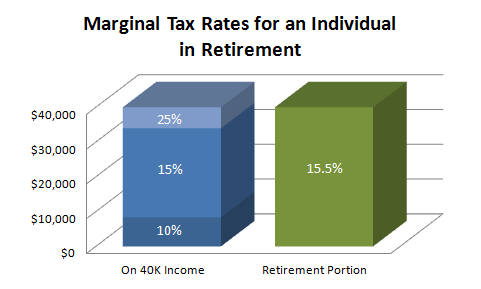 Marginal Tax Rates Retirement